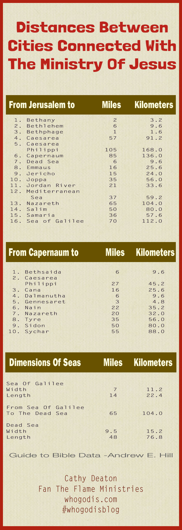 distances-between-cities-jesus-ministry